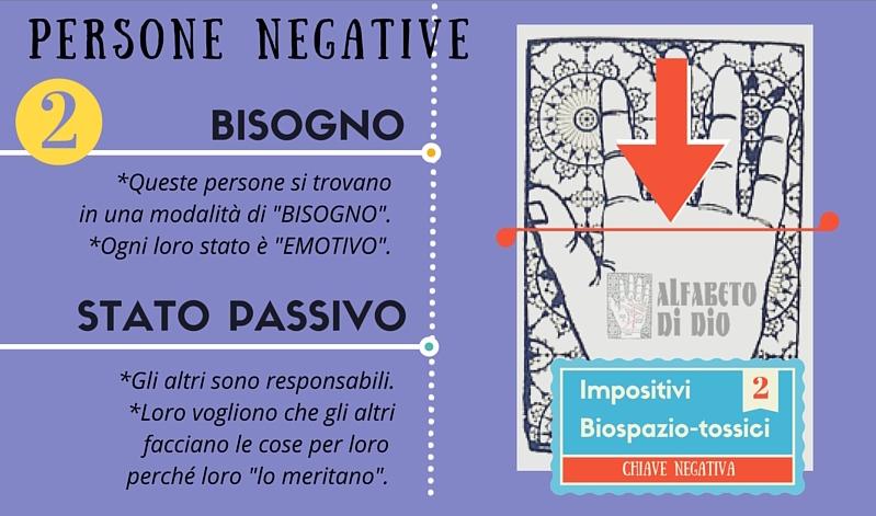 Persone Negative - Alfabeto di Dio